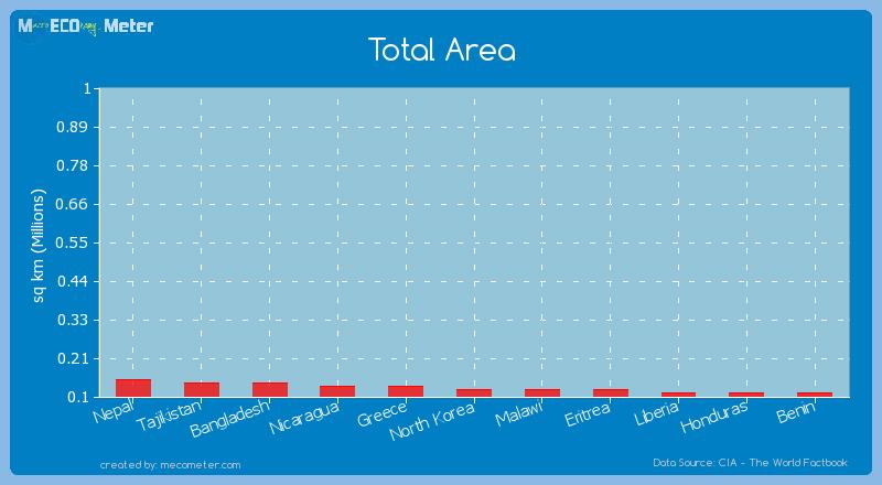 Total Area of North Korea