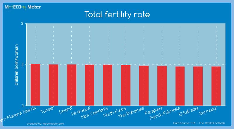 Total fertility rate of North Korea