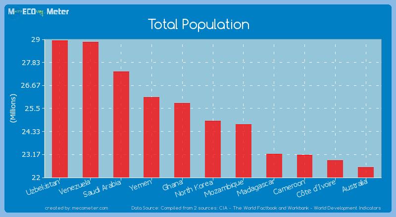 Total Population of North Korea