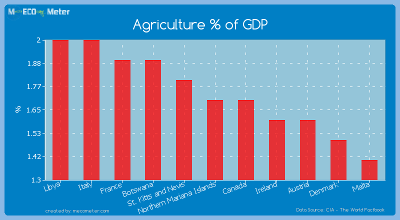 Agriculture % of GDP of Northern Mariana Islands