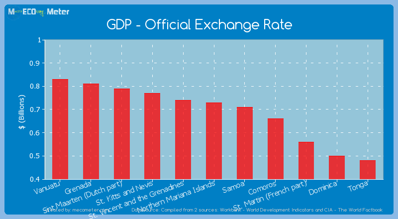 GDP - Official Exchange Rate of Northern Mariana Islands