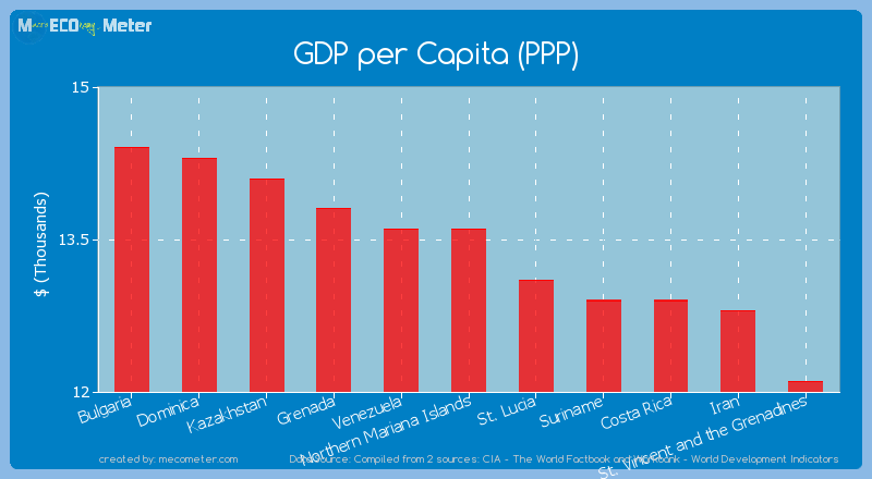 GDP per Capita (PPP) of Northern Mariana Islands