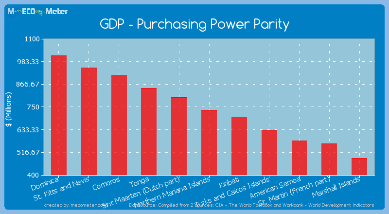 GDP - Purchasing Power Parity of Northern Mariana Islands