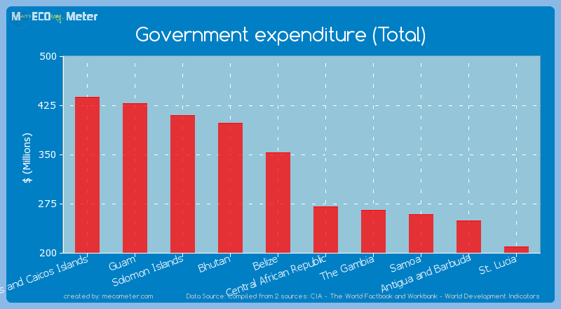Government expenditure (Total) of Northern Mariana Islands