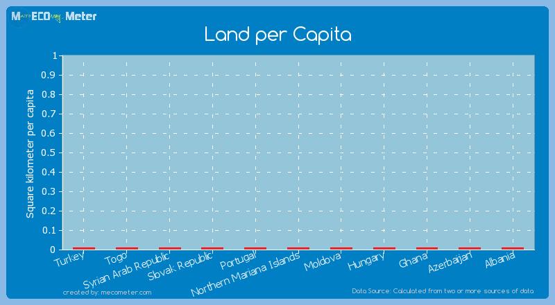 Land per Capita of Northern Mariana Islands