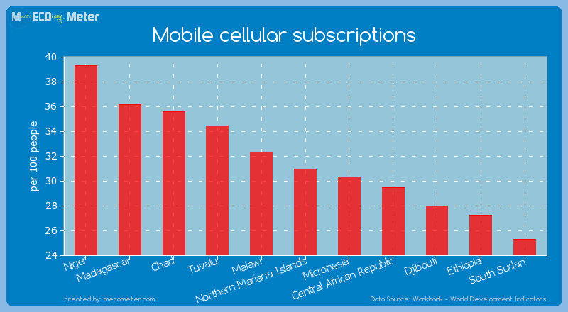 Mobile cellular subscriptions of Northern Mariana Islands