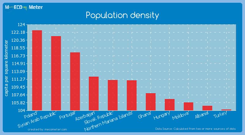 Population density of Northern Mariana Islands