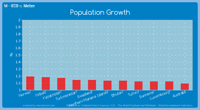 Population Growth of Northern Mariana Islands