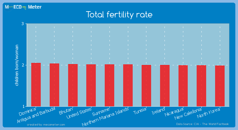 Total fertility rate of Northern Mariana Islands