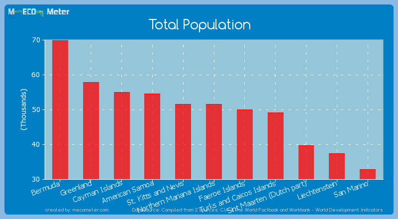 Total Population of Northern Mariana Islands
