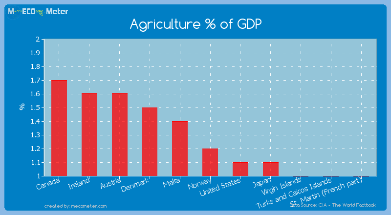Agriculture % of GDP of Norway