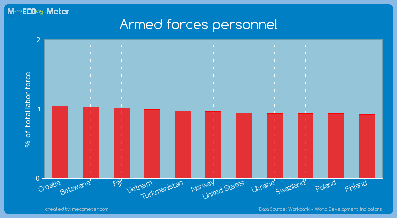 Armed forces personnel of Norway