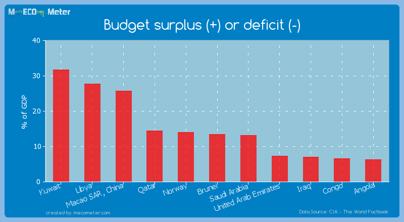 Budget surplus (+) or deficit (-) of Norway