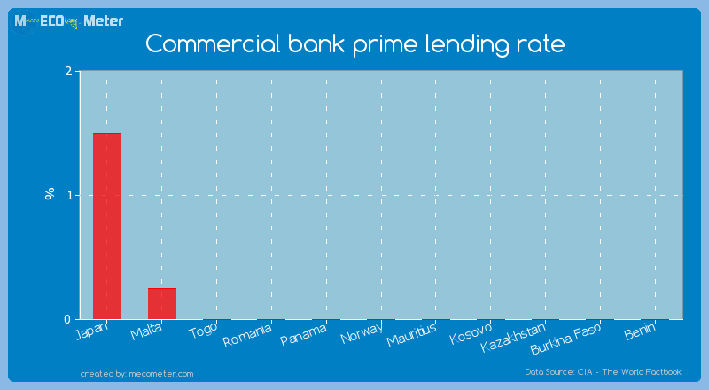 Commercial bank prime lending rate of Norway