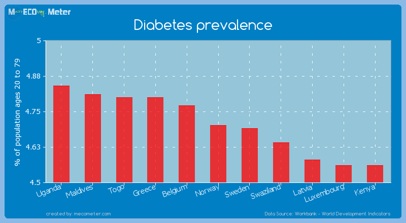 Diabetes prevalence of Norway
