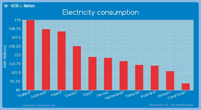 Electricity consumption of Norway