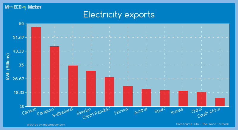 Electricity exports of Norway