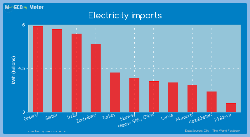 Electricity imports of Norway