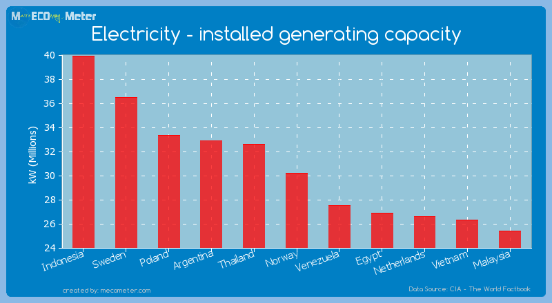 Electricity - installed generating capacity of Norway