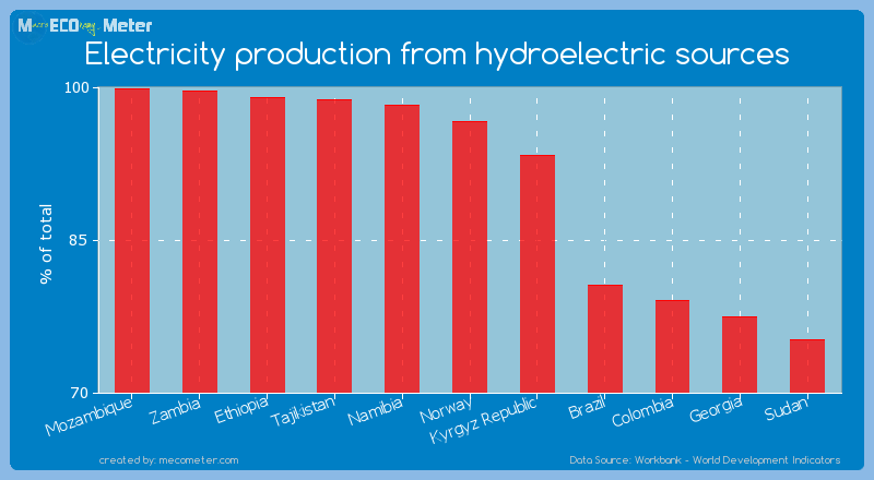 Electricity production from hydroelectric sources of Norway