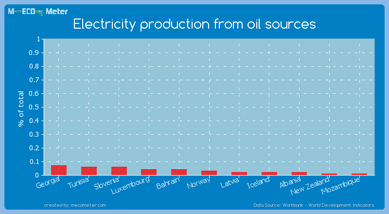Electricity production from oil sources of Norway