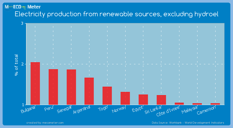 Electricity production from renewable sources, excluding hydroel of Norway