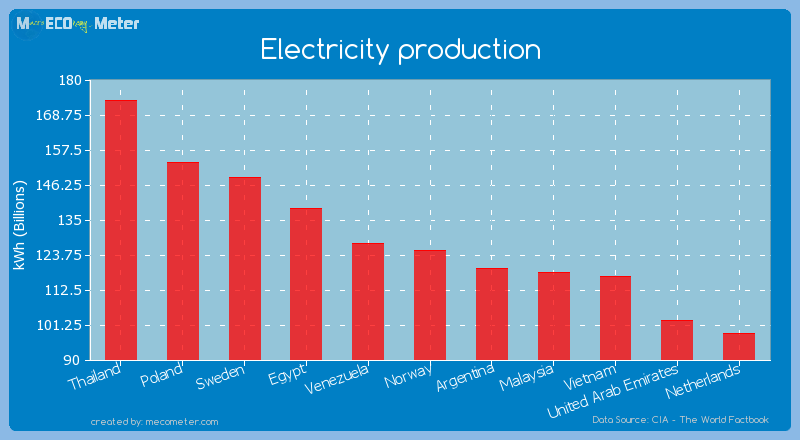 Electricity production of Norway