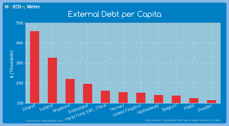 External Debt per Capita of Norway