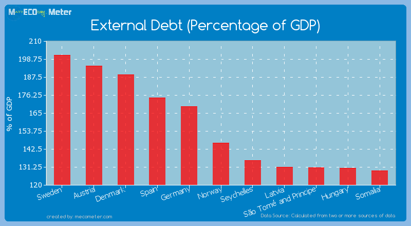 External Debt (Percentage of GDP) of Norway