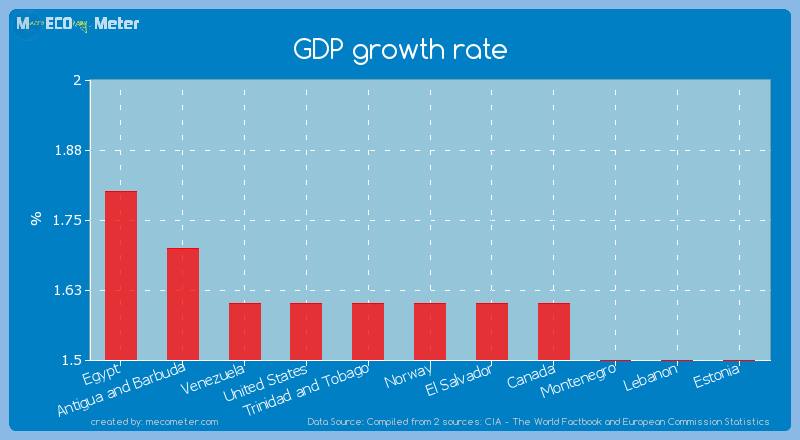 GDP growth rate of Norway