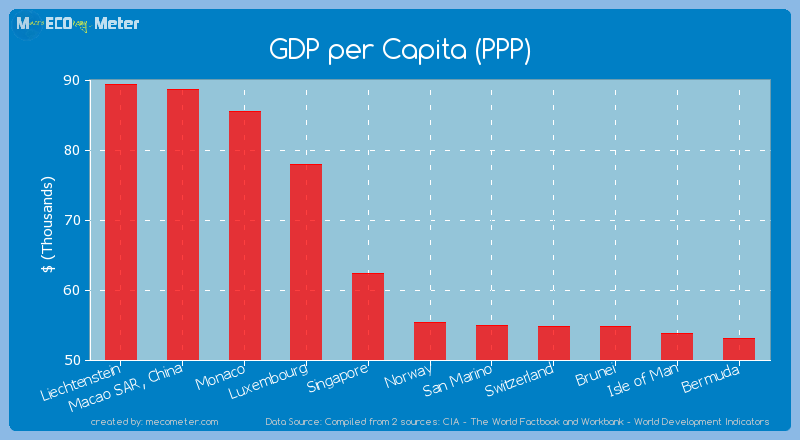 GDP per Capita (PPP) of Norway