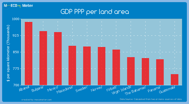 GDP PPP per land area of Norway