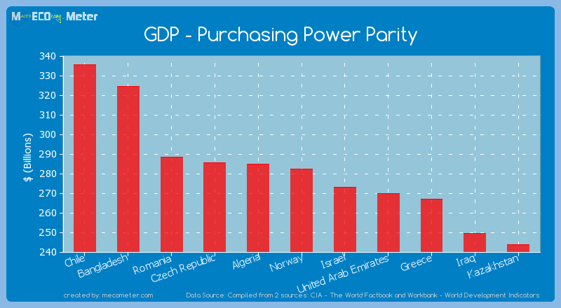 GDP - Purchasing Power Parity of Norway