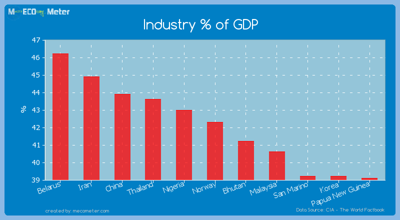 Industry % of GDP of Norway