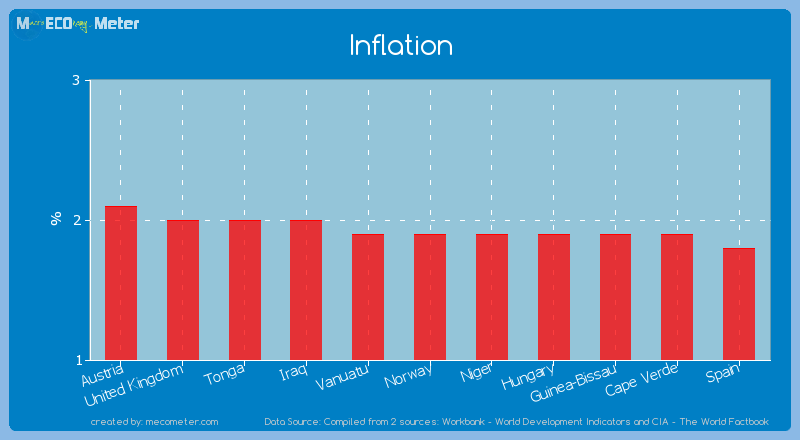Inflation of Norway