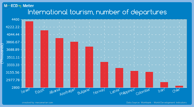 International tourism, number of departures of Norway