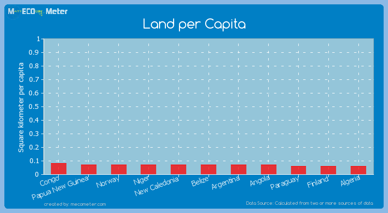 Land per Capita of Norway