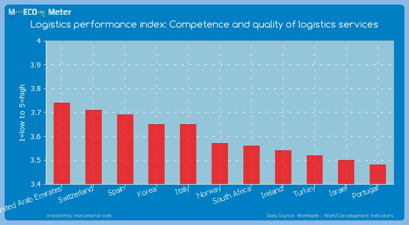 Logistics performance index: Competence and quality of logistics services of Norway
