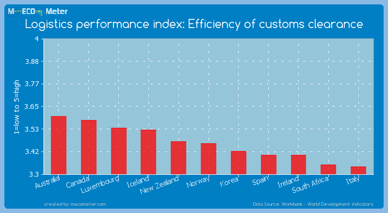 Logistics performance index: Efficiency of customs clearance of Norway
