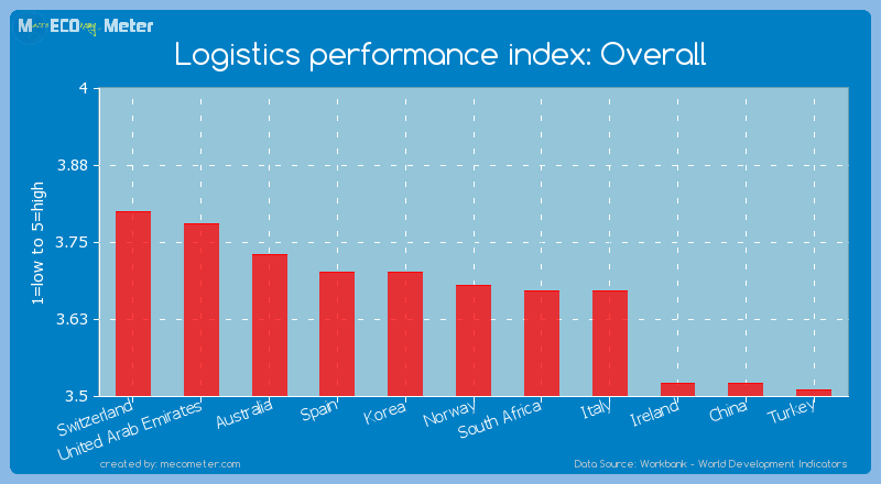 Logistics performance index: Overall of Norway