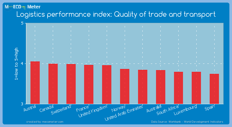 Logistics performance index: Quality of trade and transport of Norway