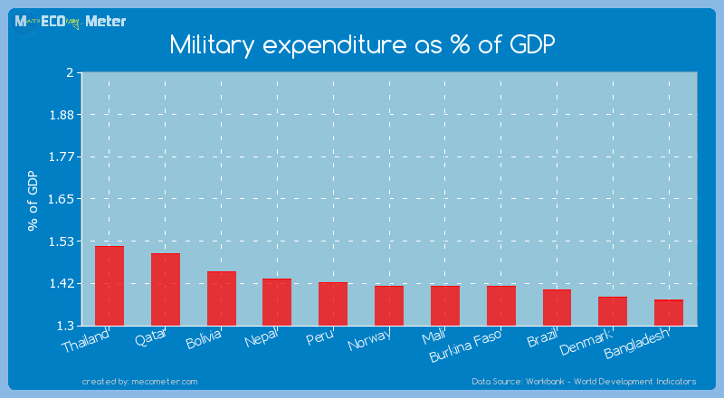 Military expenditure as % of GDP of Norway