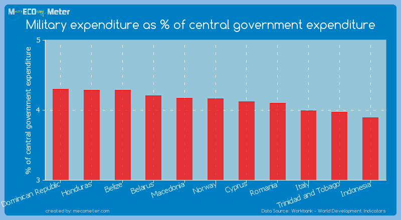 Military expenditure as % of central government expenditure of Norway