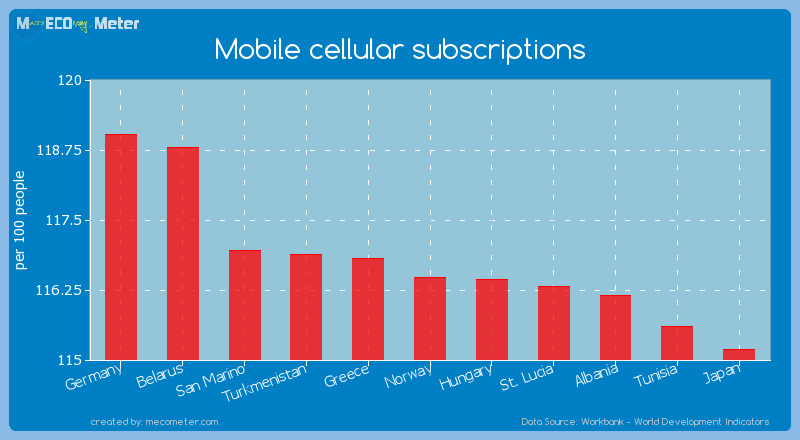 Mobile cellular subscriptions of Norway