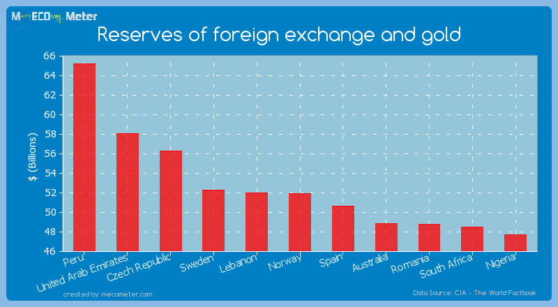 Reserves of foreign exchange and gold of Norway