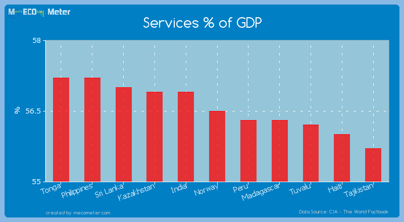 Services % of GDP of Norway