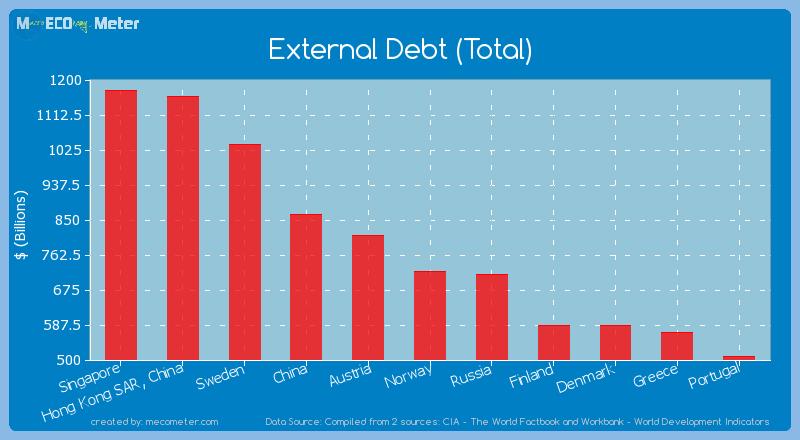 External Debt (Total) of Norway