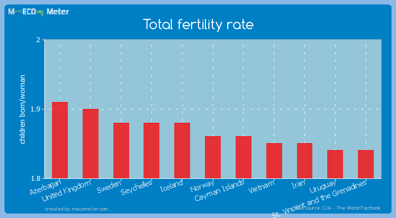 Total fertility rate of Norway
