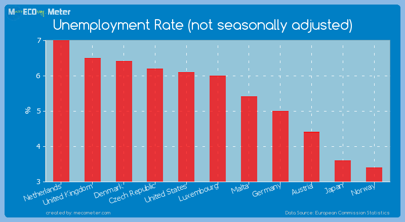 Unemployment Rate (not seasonally adjusted) of Norway