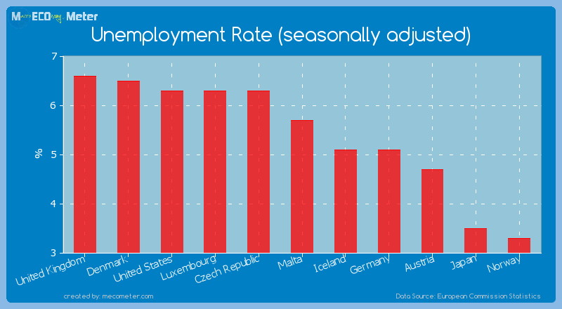 Unemployment Rate (seasonally adjusted) of Norway